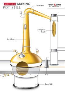 pot still vs column still wines and spirits academyPot Still Diagram #7